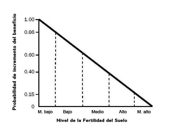 Efecto-del-nivel-elementos-frente-incremento-beneficio